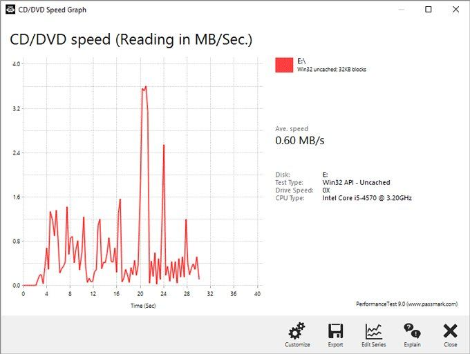 CD-ROM benchmark speed test graph