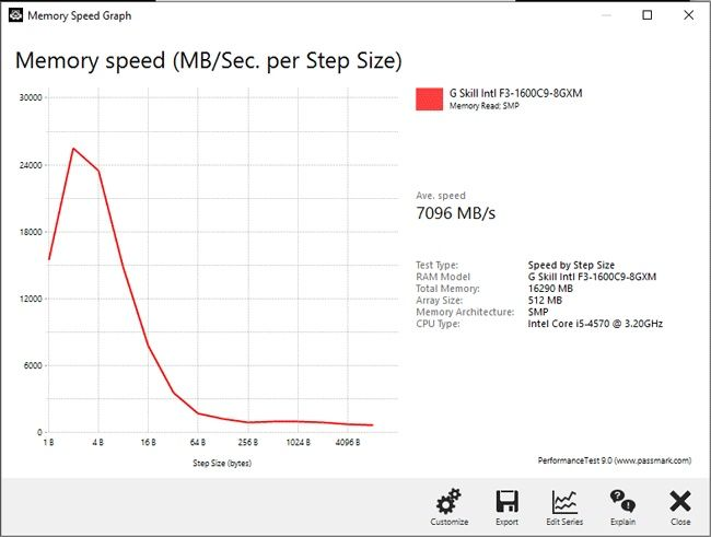 RAM benchmark graph showing memory speed